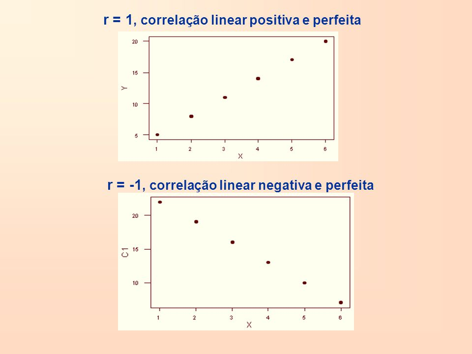 r = 1, correlação linear positiva e perfeita