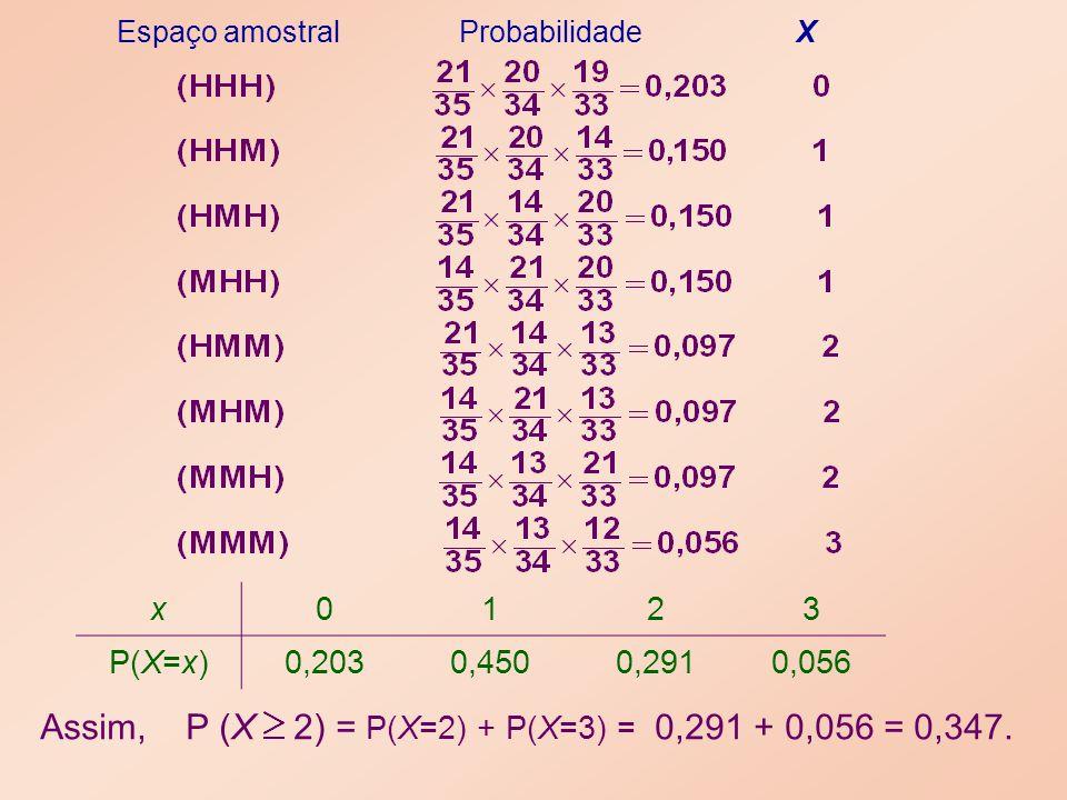 Assim, P (X 2) = P(X=2) + P(X=3) = 0,291 + 0,056 = 0,347.