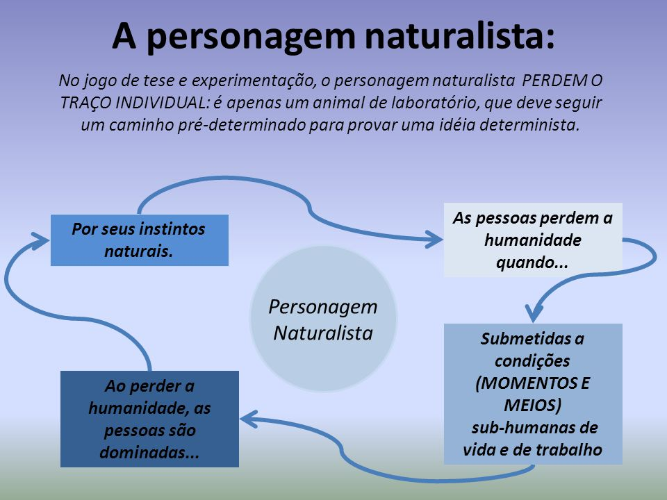 A personagem naturalista: