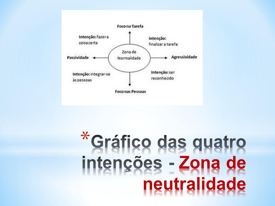 Gráfico das quatro intenções - Zona de neutralidade