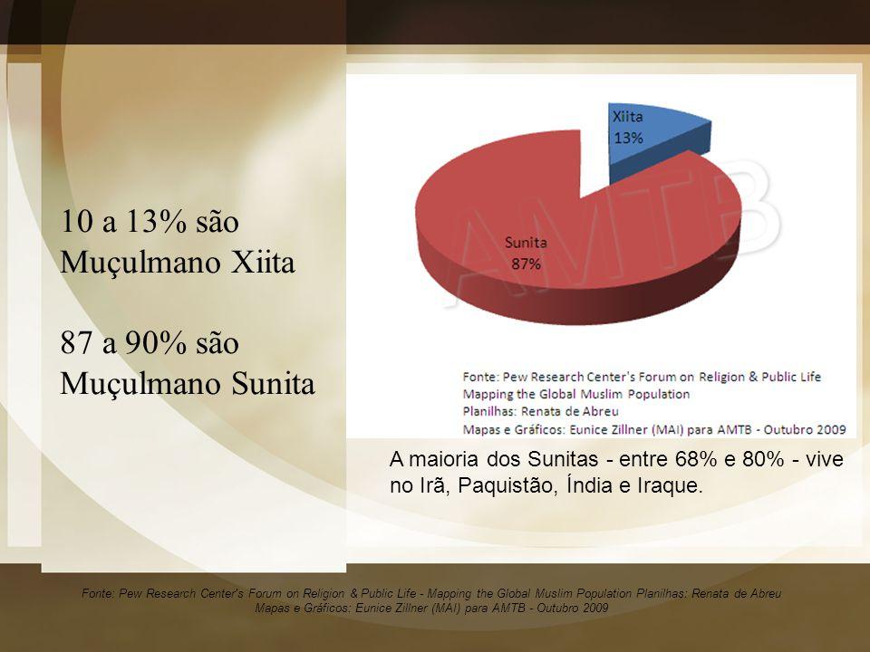 10 a 13% são Muçulmano Xiita 87 a 90% são Muçulmano Sunita