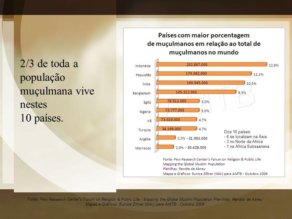 2/3 de toda a população muçulmana vive nestes 10 países.