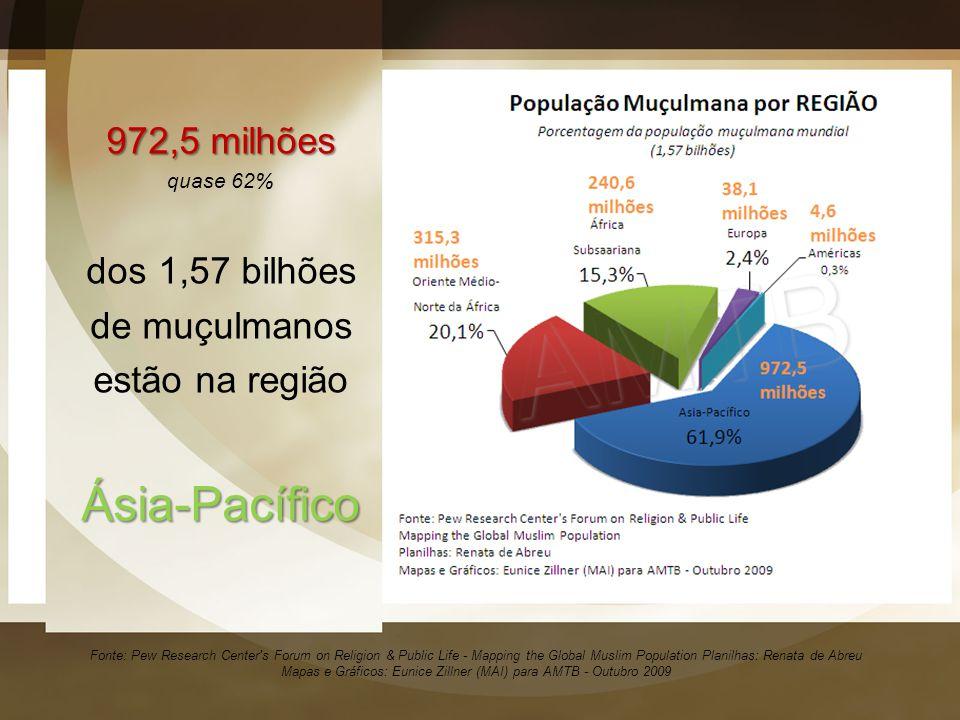 Ásia-Pacífico 972,5 milhões dos 1,57 bilhões de muçulmanos