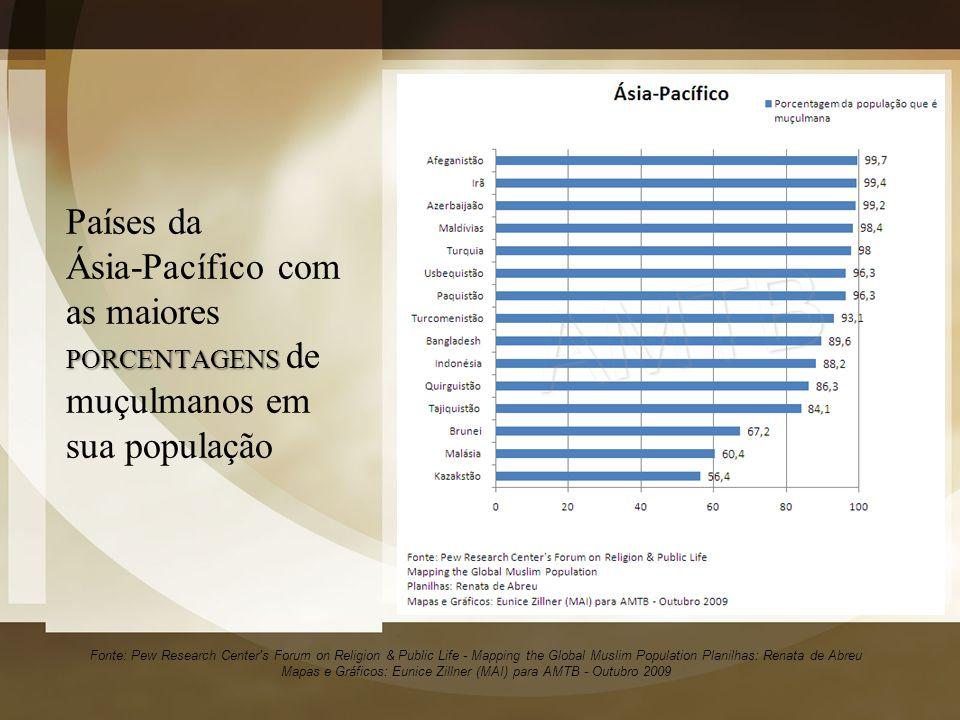 Países da Ásia-Pacífico com as maiores PORCENTAGENS de muçulmanos em sua população