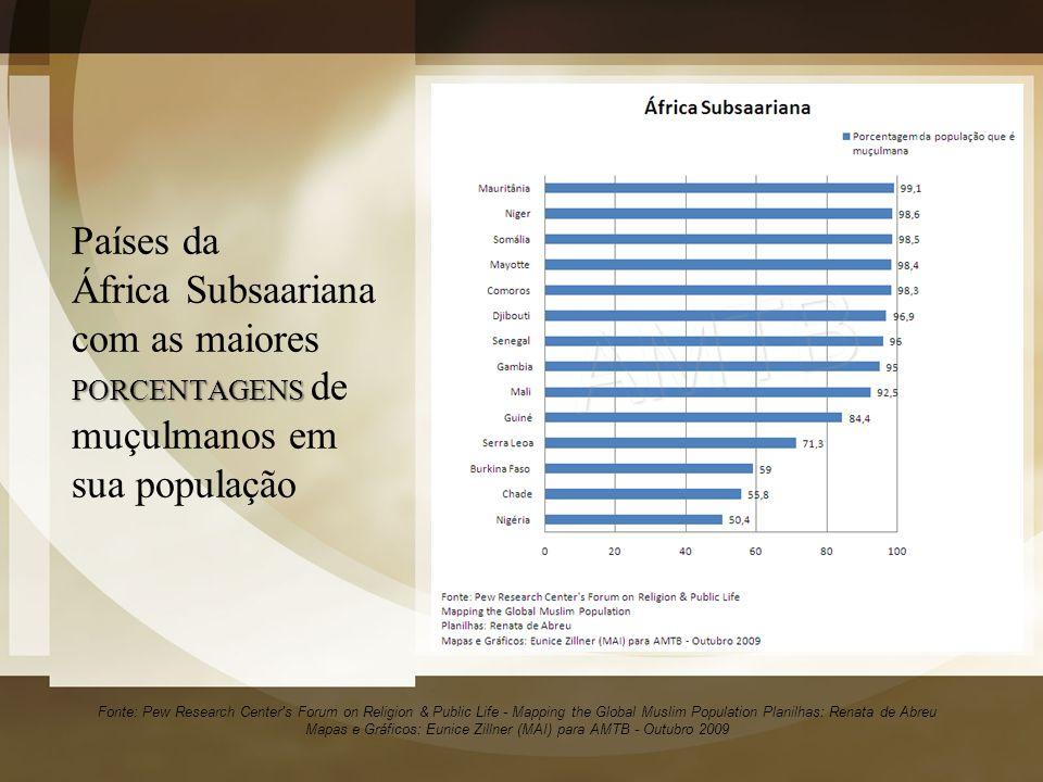 Países da África Subsaariana com as maiores PORCENTAGENS de muçulmanos em sua população