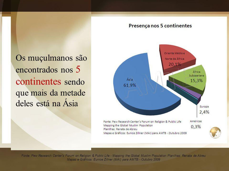 Os muçulmanos são encontrados nos 5 continentes sendo que mais da metade deles está na Ásia