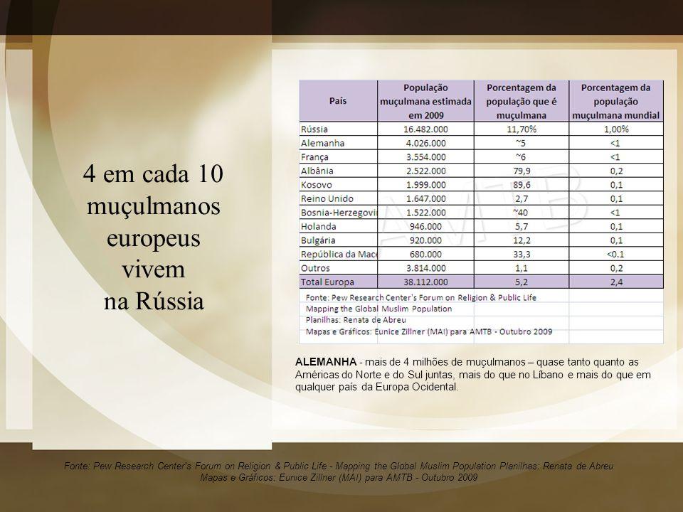 4 em cada 10 muçulmanos europeus vivem na Rússia