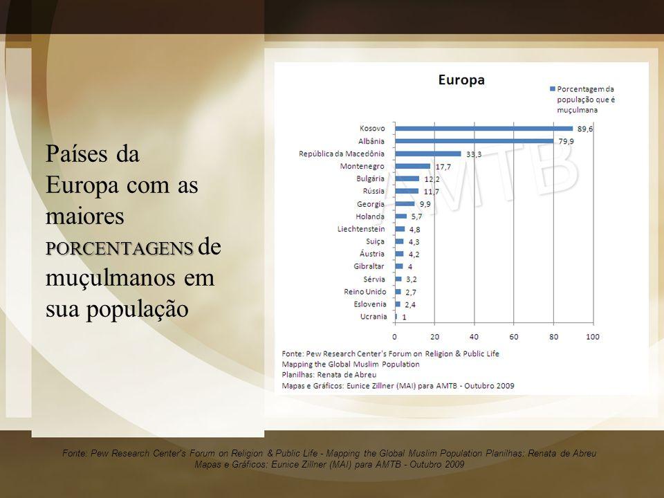 Países da Europa com as maiores PORCENTAGENS de muçulmanos em sua população