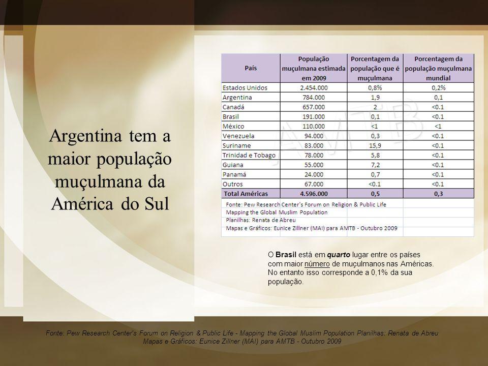 Argentina tem a maior população muçulmana da América do Sul