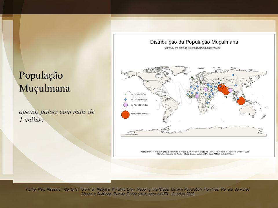 População Muçulmana apenas países com mais de 1 milhão