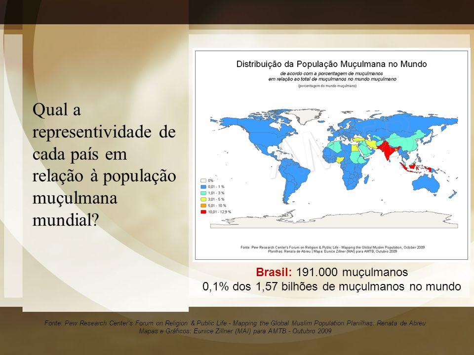 0,1% dos 1,57 bilhões de muçulmanos no mundo