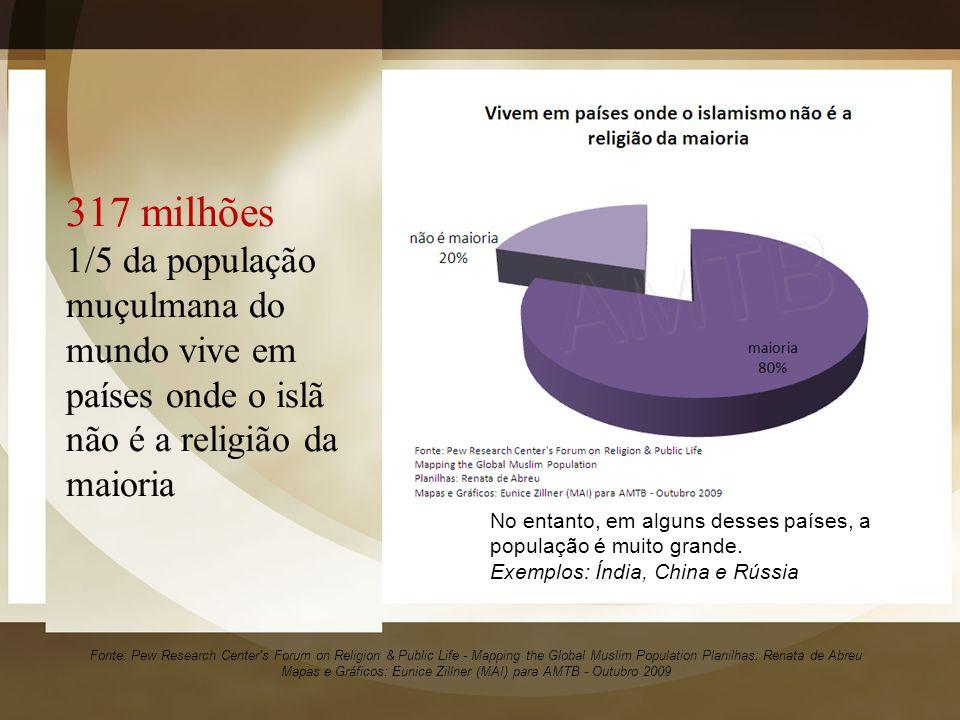 317 milhões 1/5 da população muçulmana do mundo vive em países onde o islã não é a religião da maioria