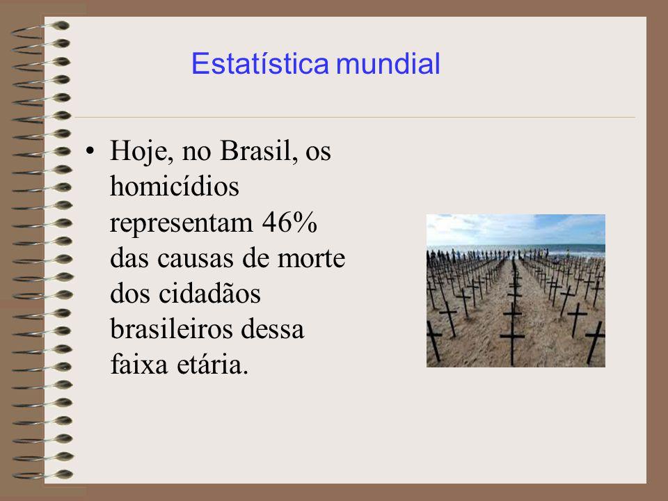 Estatística mundial Hoje, no Brasil, os homicídios representam 46% das causas de morte dos cidadãos brasileiros dessa faixa etária.