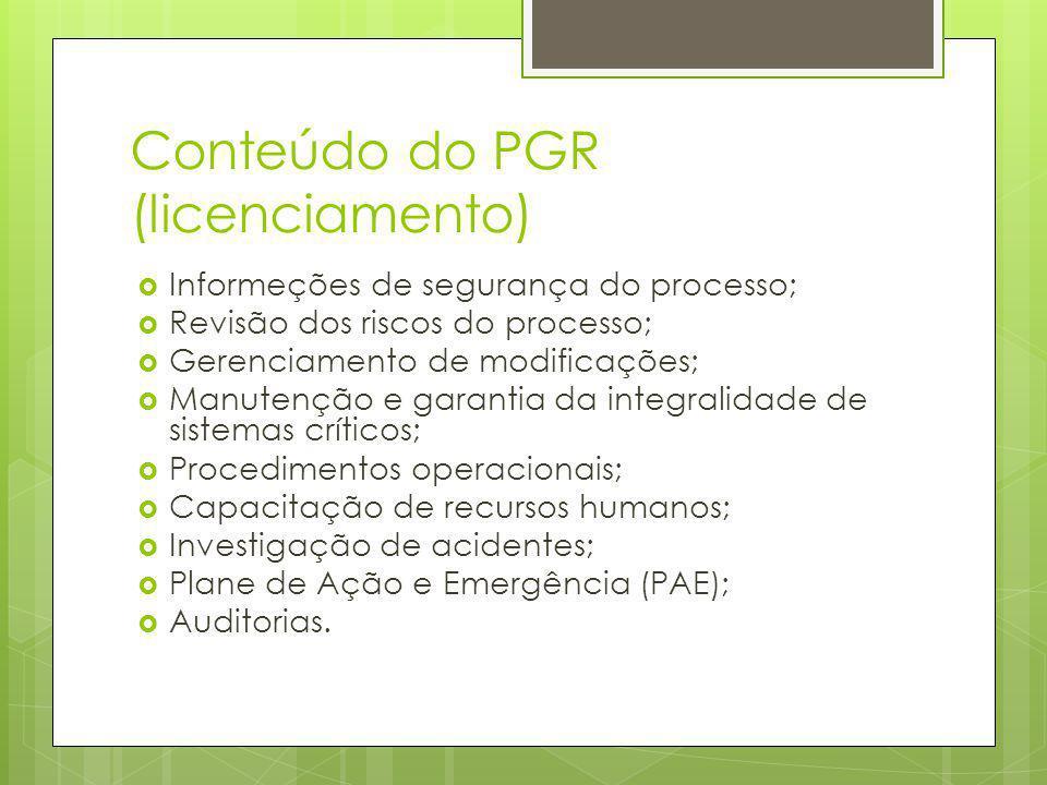 Conteúdo do PGR (licenciamento)