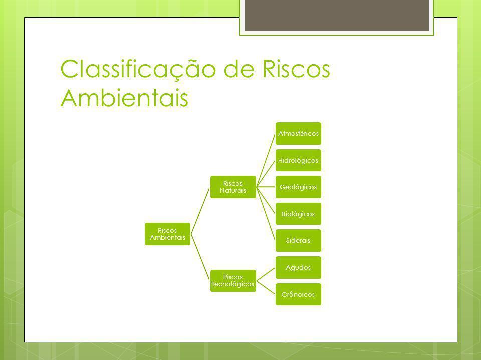 Classificação de Riscos Ambientais