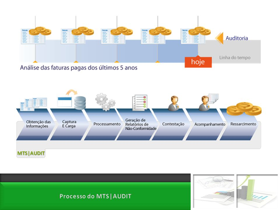 MTS|AUDIT Processo do MTS|AUDIT
