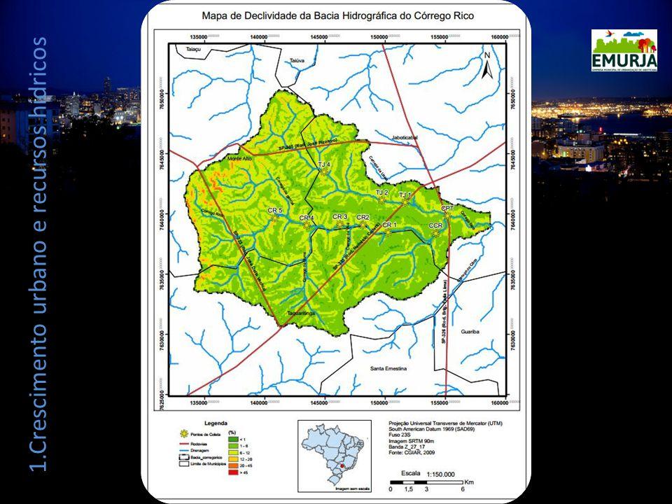 1.Crescimento urbano e recursos hídricos