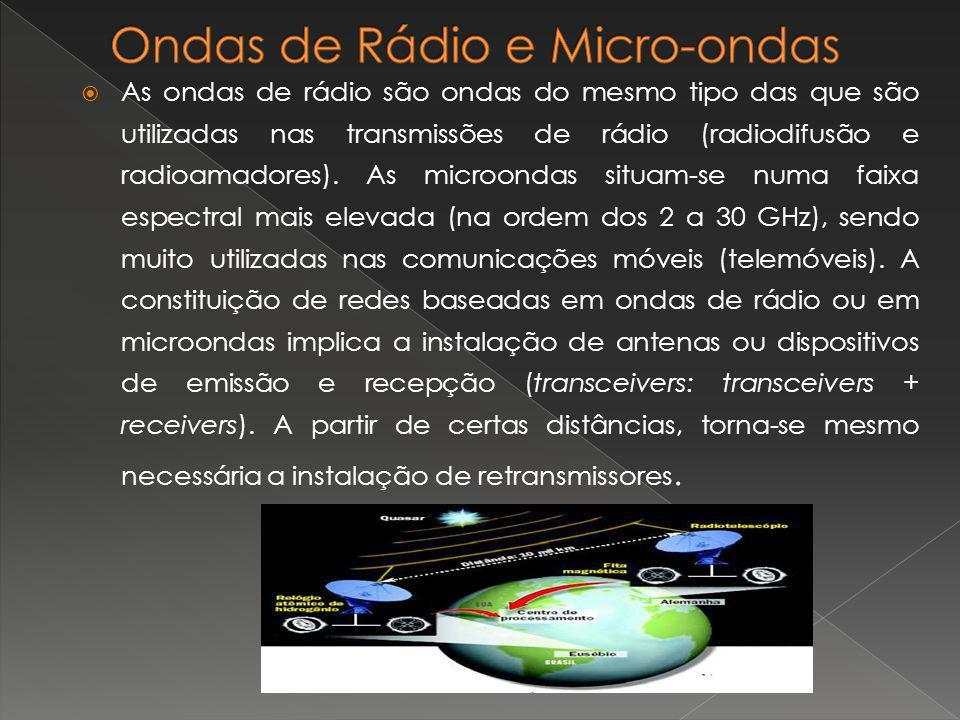 Ondas de Rádio e Micro-ondas