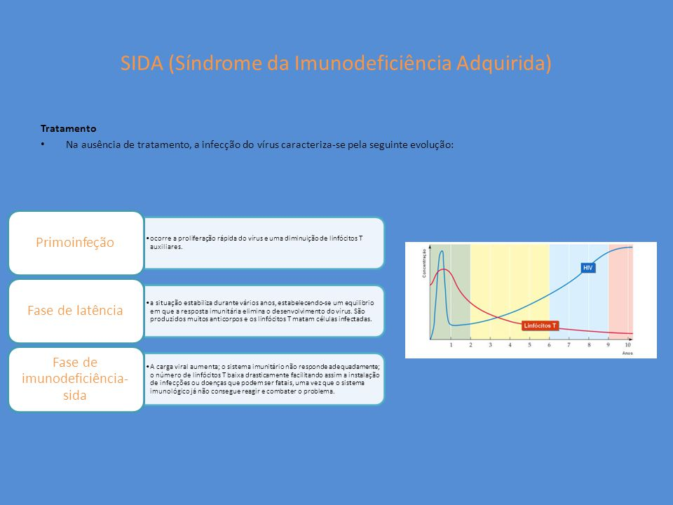 SIDA (Síndrome da Imunodeficiência Adquirida)