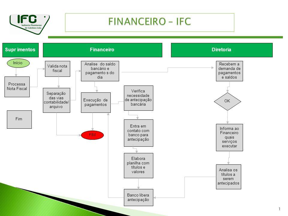 FINANCEIRO – IFC Supr imentos Financeiro Diretoria Início