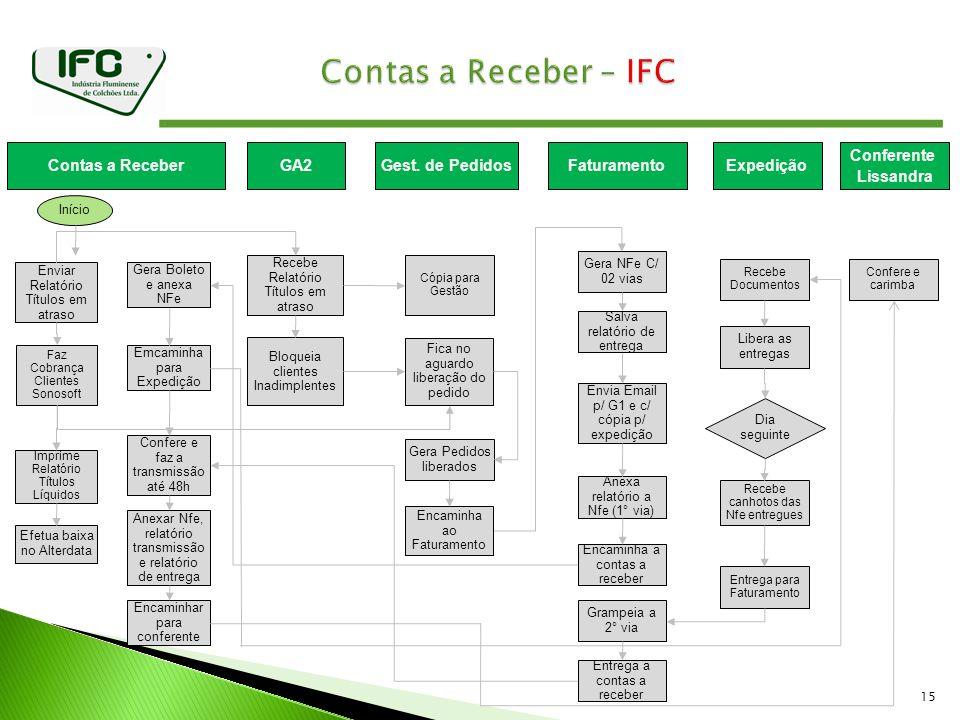 Contas a Receber – IFC Contas a Receber GA2 Gest. de Pedidos