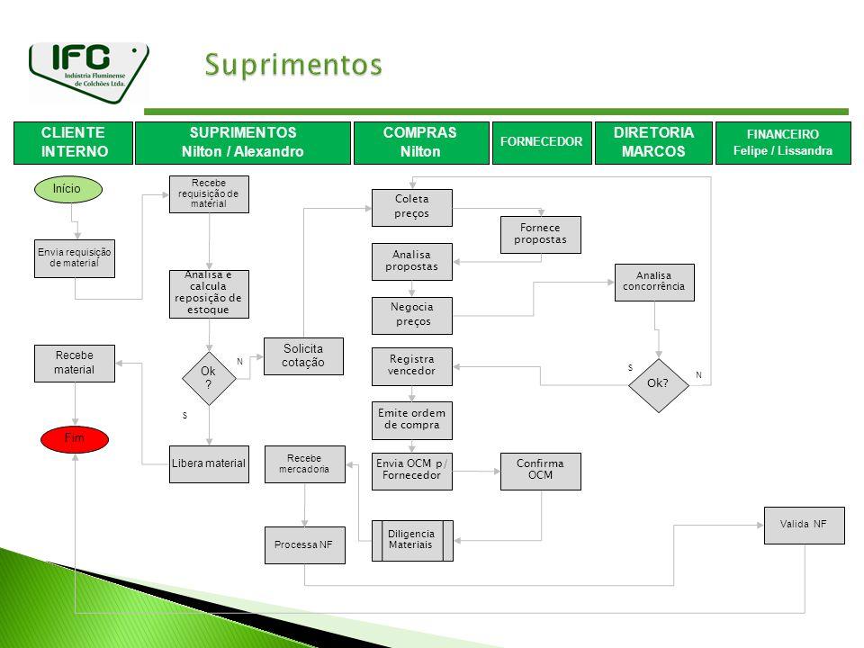 Suprimentos CLIENTE INTERNO SUPRIMENTOS Nilton / Alexandro COMPRAS