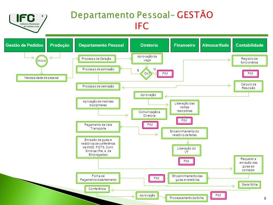 Departamento Pessoal– GESTÃO IFC