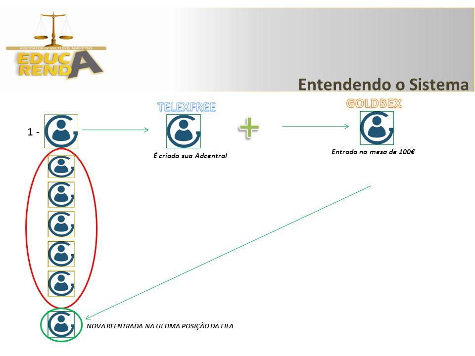 + Entendendo o Sistema GOLDBEX TELEXFREE 1 - Entrada na mesa de 100€