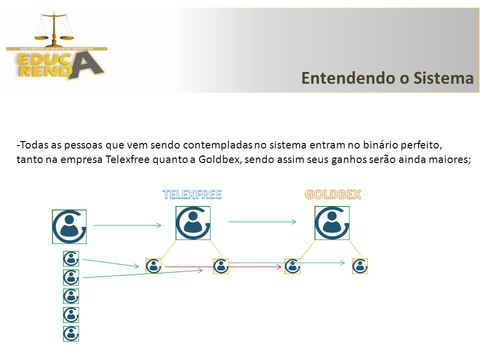 Entendendo o Sistema TELEXFREE GOLDBEX