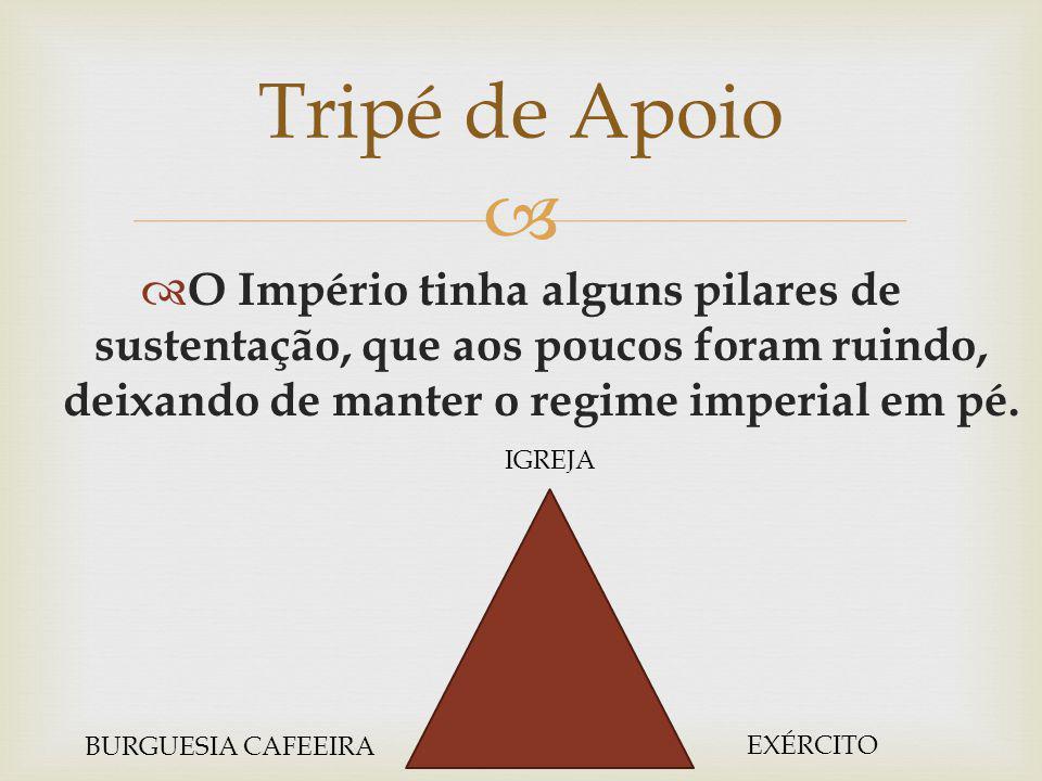 Tripé de Apoio O Império tinha alguns pilares de sustentação, que aos poucos foram ruindo, deixando de manter o regime imperial em pé.