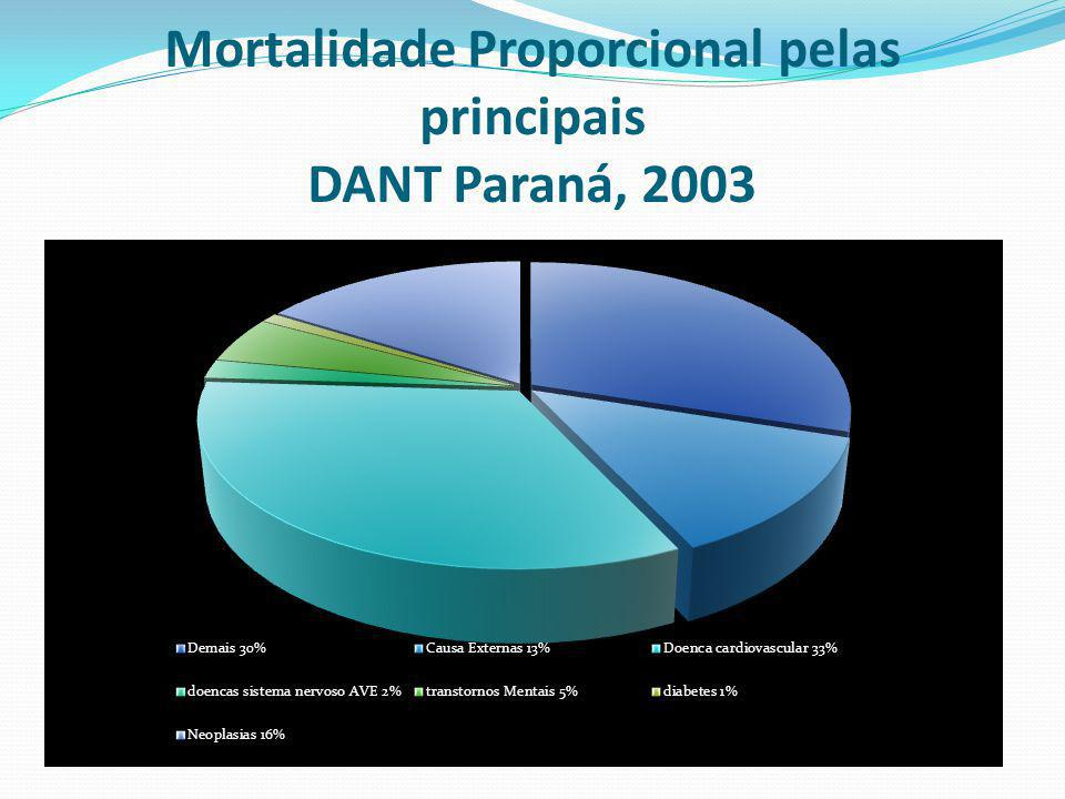 Mortalidade Proporcional pelas principais DANT Paraná, 2003