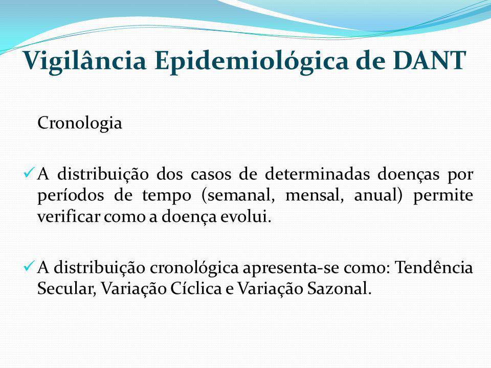 Vigilância Epidemiológica de DANT