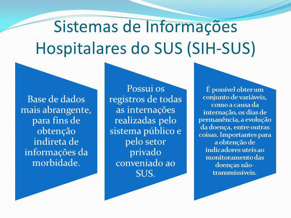 Sistemas de Informações Hospitalares do SUS (SIH-SUS)