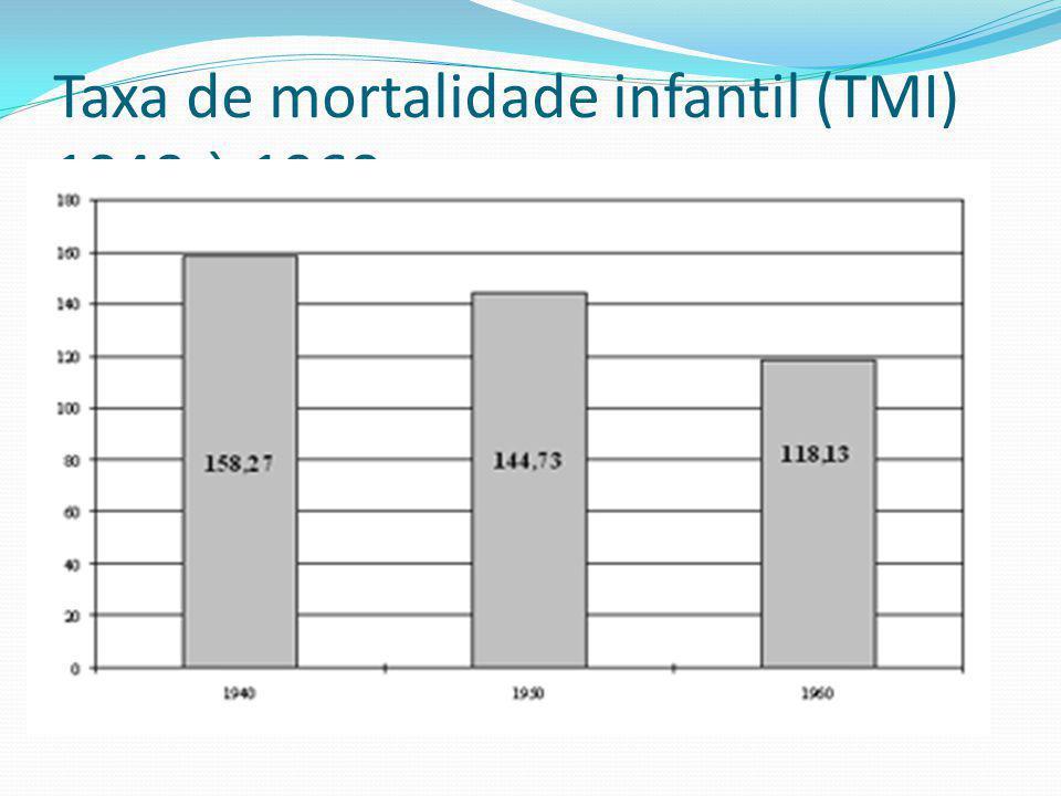 Taxa de mortalidade infantil (TMI) 1940 à 1960
