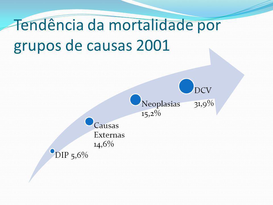 Tendência da mortalidade por grupos de causas 2001