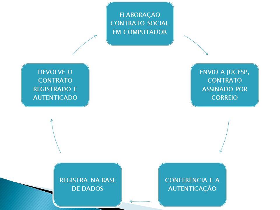 ELABORAÇÃO CONTRATO SOCIAL EM COMPUTADOR