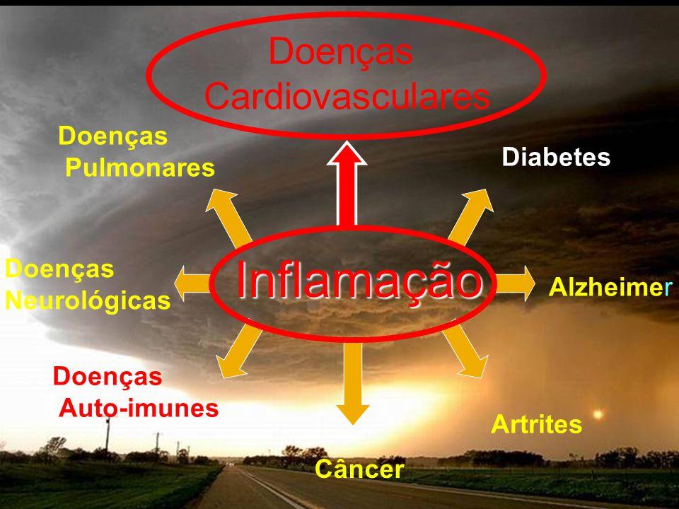 Inflamação Doenças Cardiovasculares Doenças Pulmonares Diabetes