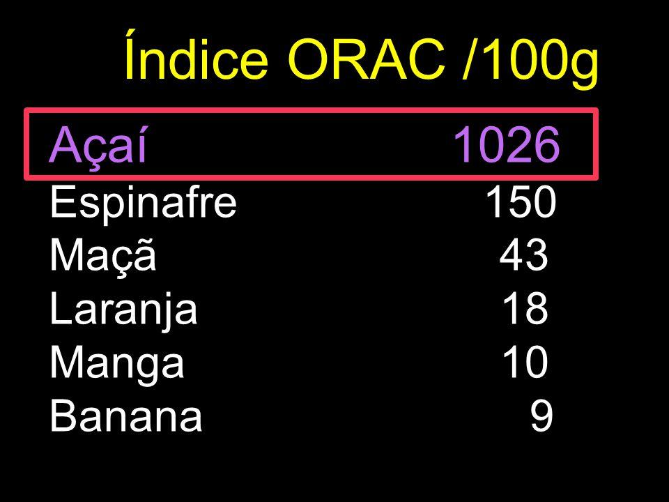 Índice ORAC /100g Açaí 1026 Espinafre 150 Maçã 43 Laranja 18 Manga 10