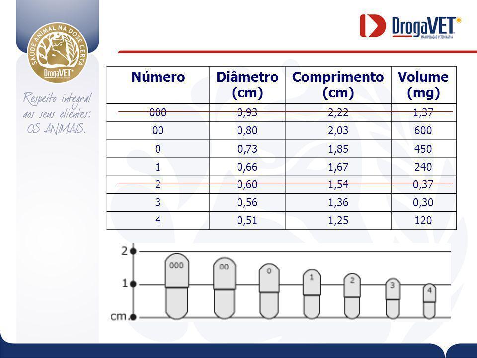 Número Diâmetro (cm) Comprimento Volume (mg) 000 0,93 2,22 1,37 00
