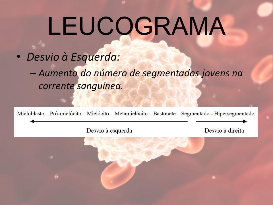 LEUCOGRAMA Desvio à Esquerda:
