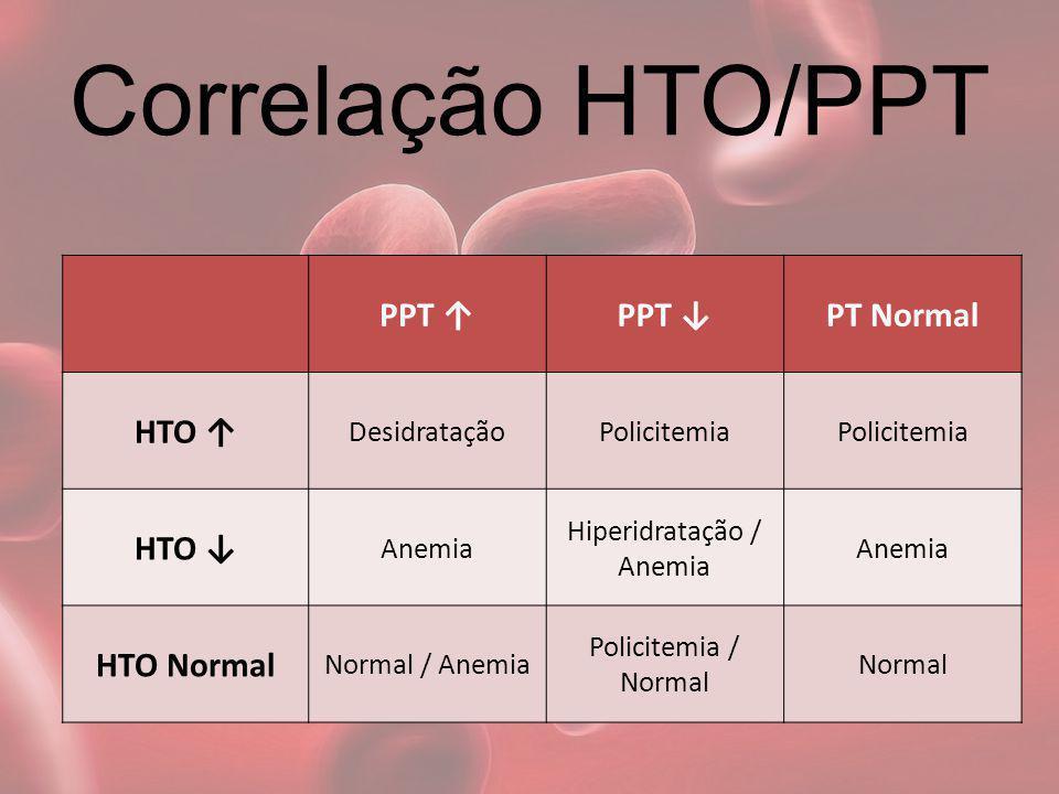 Hiperidratação / Anemia
