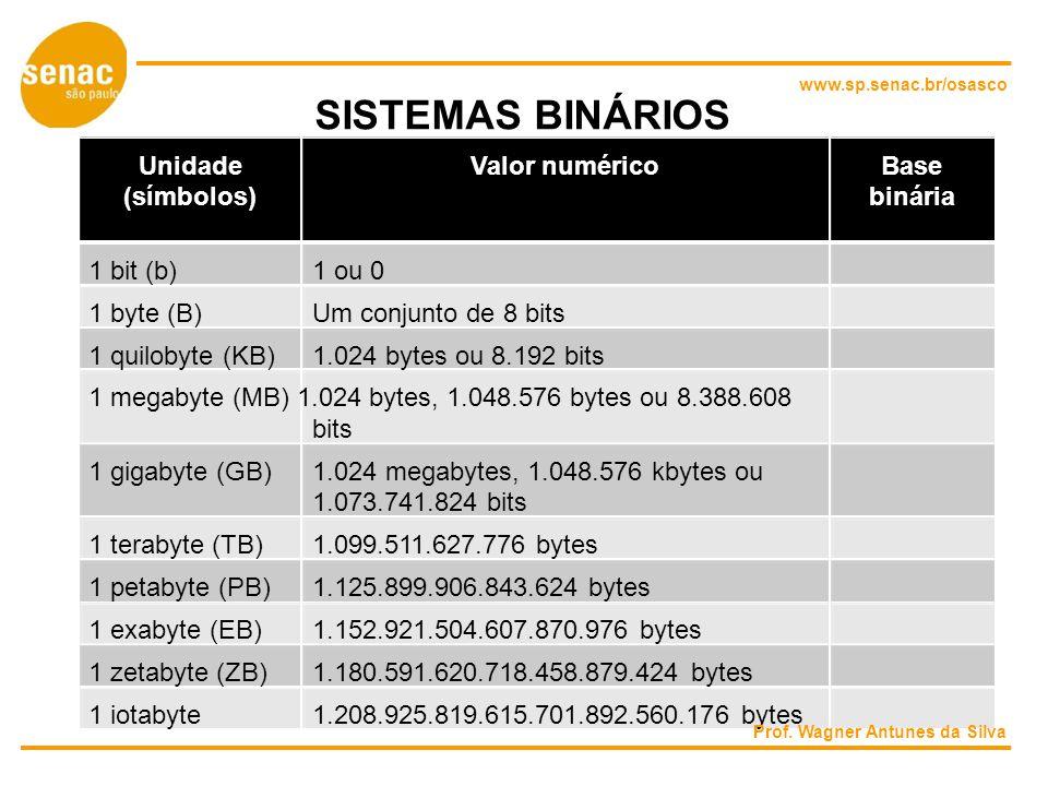 SISTEMAS BINÁRIOS Unidade Valor numérico Base (símbolos) binária