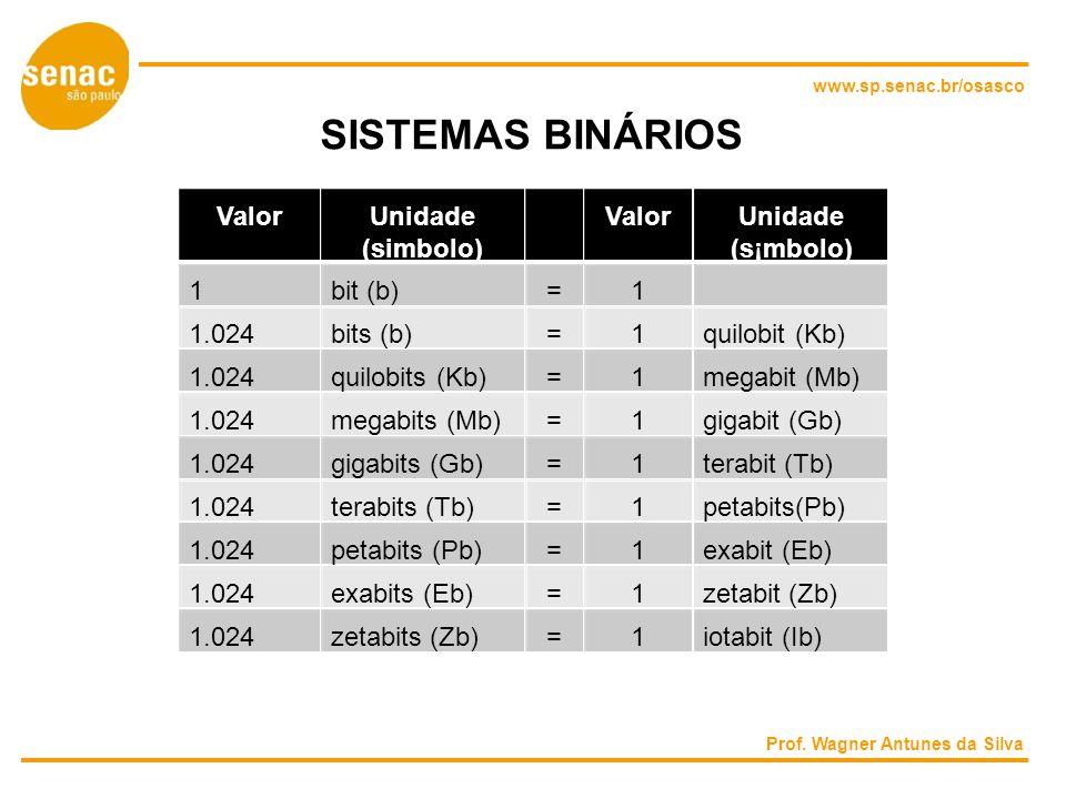 SISTEMAS BINÁRIOS Valor Unidade Valor Unidade (simbolo) (s¡mbolo) 1