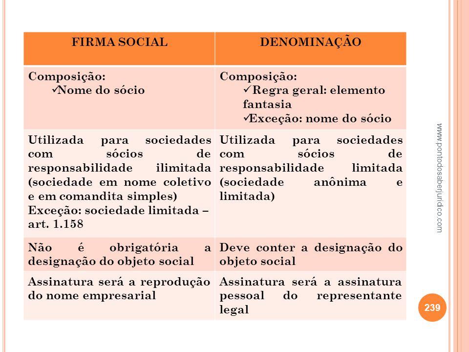FIRMA SOCIAL DENOMINAÇÃO