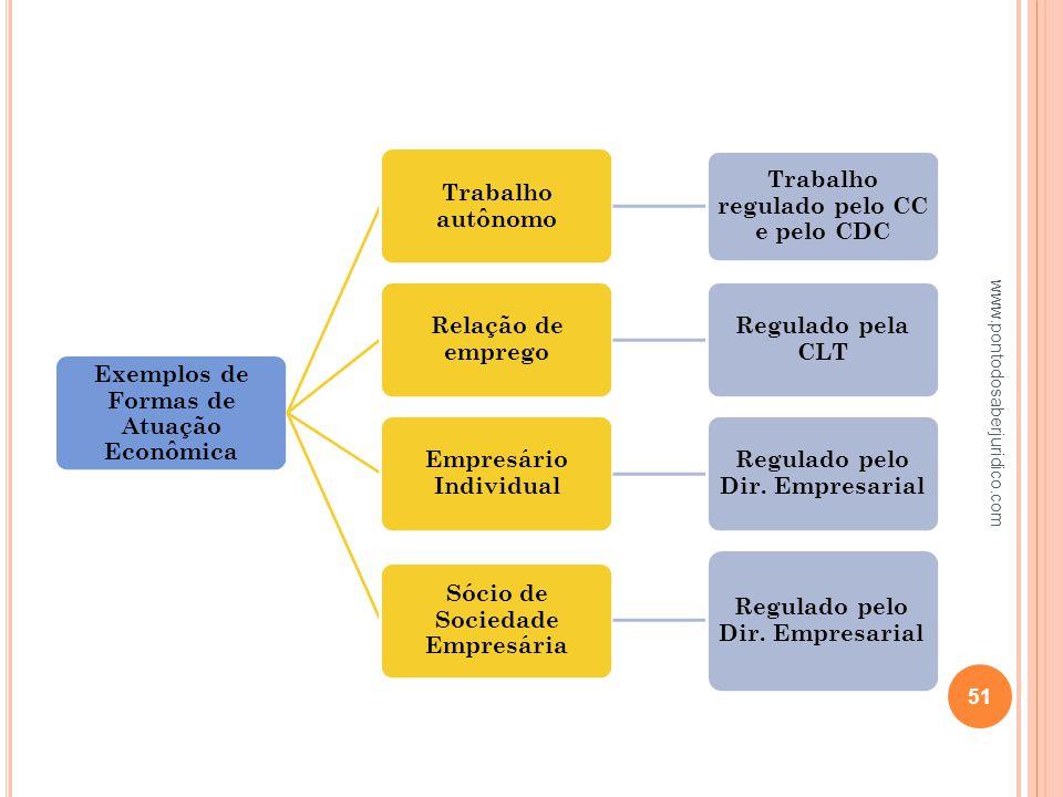 www.pontodosaberjuridico.com Exemplos de Formas de Atuação Econômica
