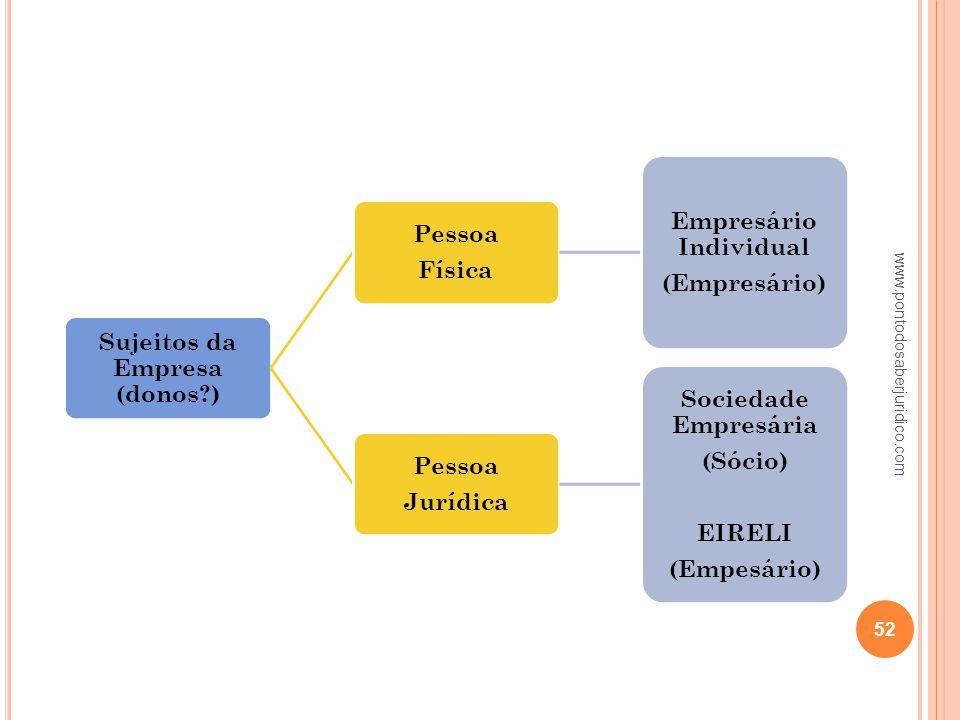 Sujeitos da Empresa (donos ) Empresário Individual