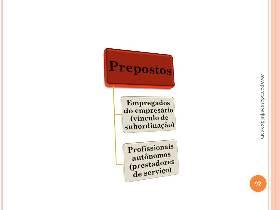 Prepostos Empregados do empresário (vínculo de subordinação)