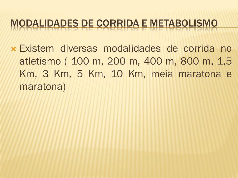 Modalidades de Corrida e Metabolismo