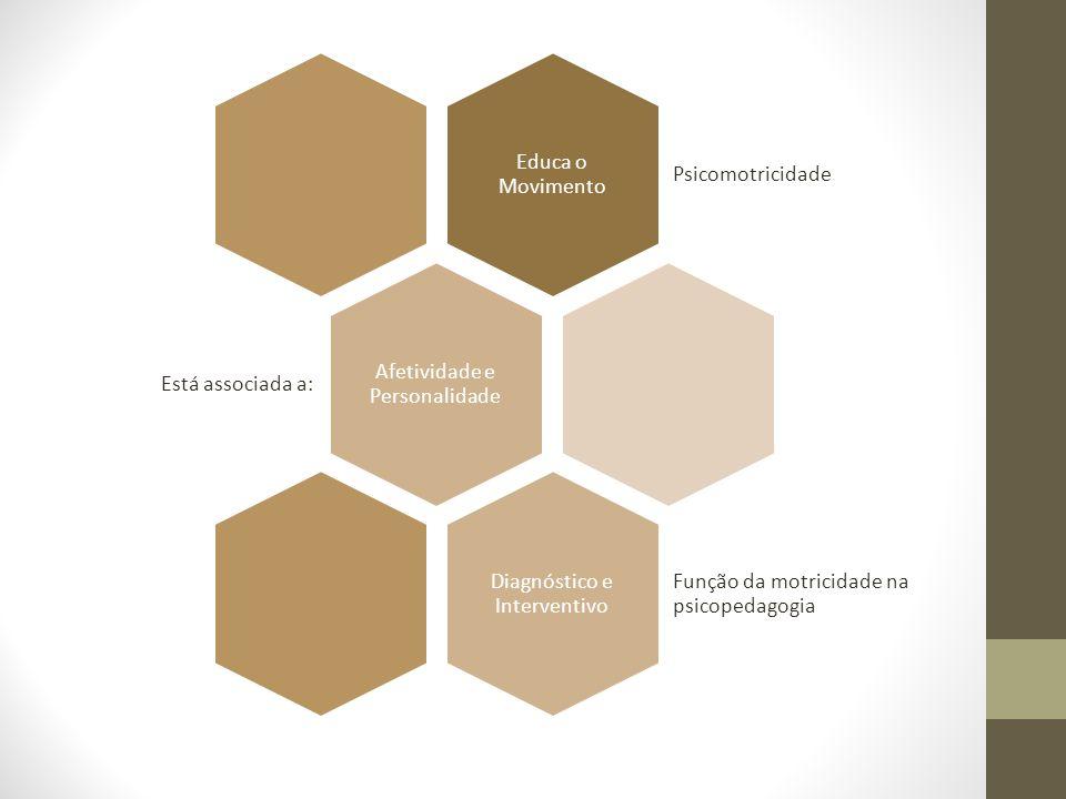 Afetividade e Personalidade Está associada a: