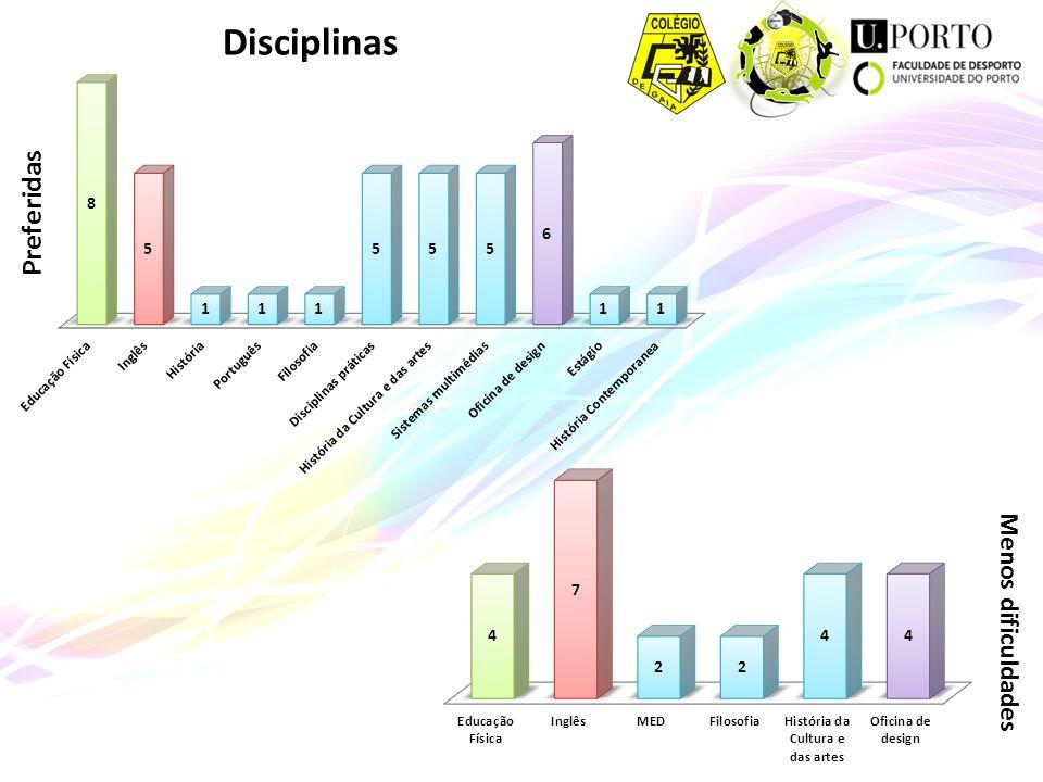 Disciplinas Preferidas Menos dificuldades